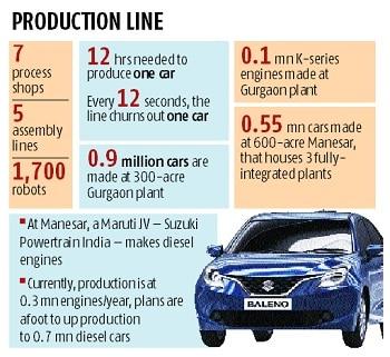 Maruti Suzuki accelerates on Gujarat unit