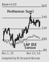 All cylinders firing for Motherson Sumi