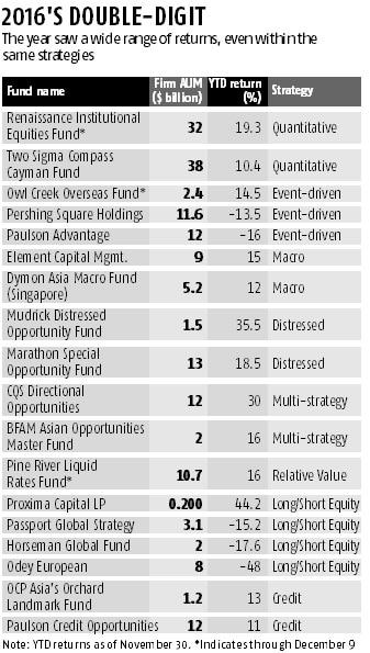 Fund names, Returns