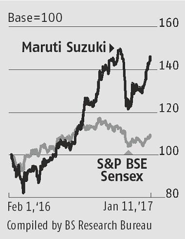 Maruti Suzuki, automobile, FY17, sale volumes, profit margin