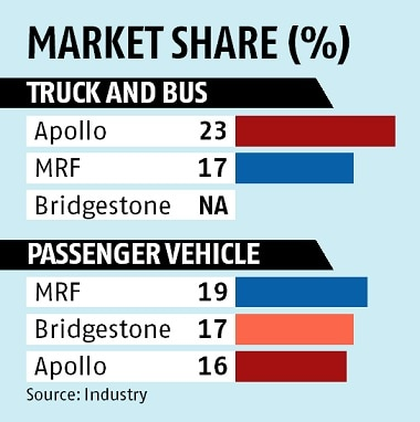 Apollo Tyres, two-wheelers, heavy vehicles