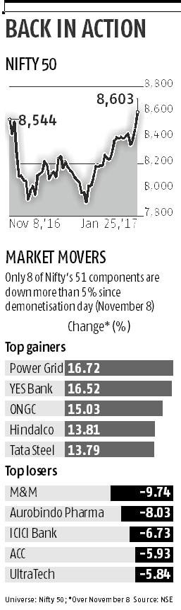 Markets back to pre-cash ban level, Sensex gains 333 points
