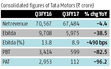 Tata Motors, Results