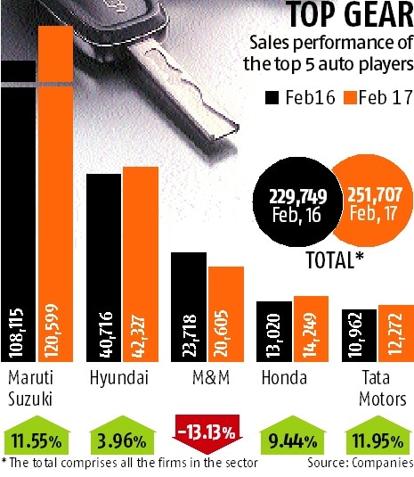 Car sales drive over note ban hurdle
