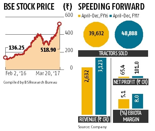 Escorts scrip races ahead on sales, profit
