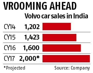 Volvo chart