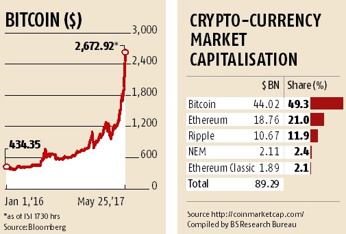 cryptocurrency price inr