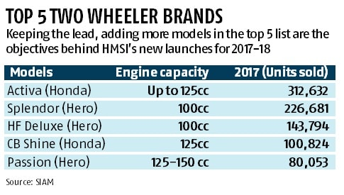Honda powers up the brand list