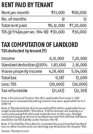 Paying Over Rs 50k As Rent Now You Must Cut Tds And Deposit