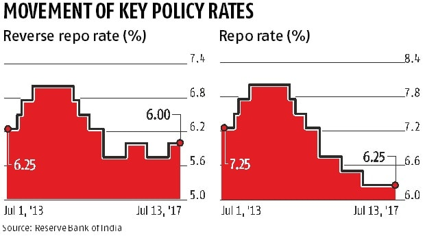 IIP, CPI data raise expectations of a rate cut by RBI