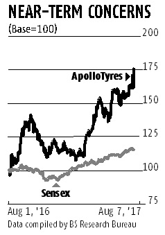 Import curbs, India sales key triggers for Apollo Tyres