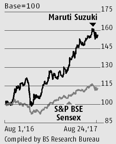 Market share, margin gains to keep Maruti on the fast lane