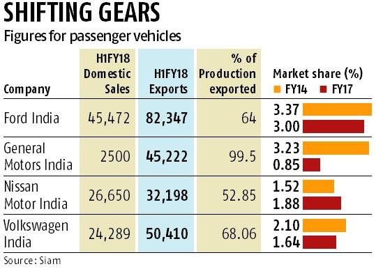 Auto MNCs lagging in India utilise export hub potential