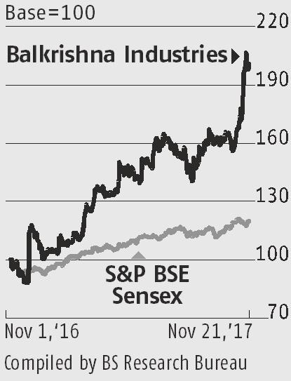 Growth prospects help Balkrishna edge past peers