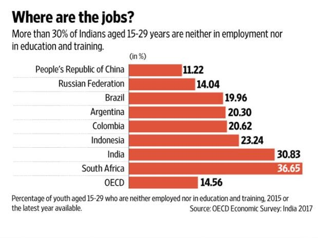 India's 1st employment policy in Budget 2018: What it means to job seekers