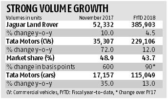 Tata Motors moving in the fast lane on JLR and CV sales