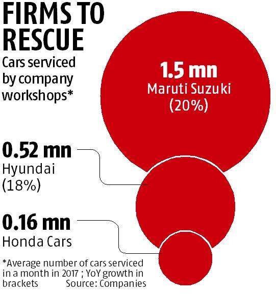 Car servicing growth zips past sales surge