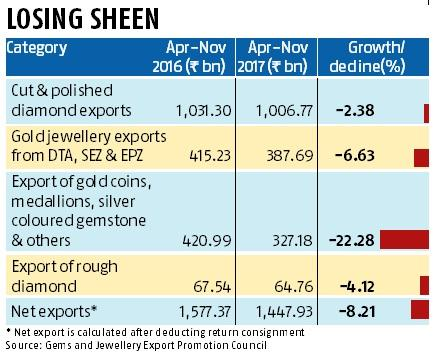 Jewellery exports down, likely to fall more in FY18
