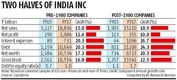 80% of firms set up in post-economic reforms era have huge debt burden