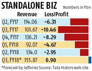 Tata Motors set for profitable ride, may report small gains in Dec quarter