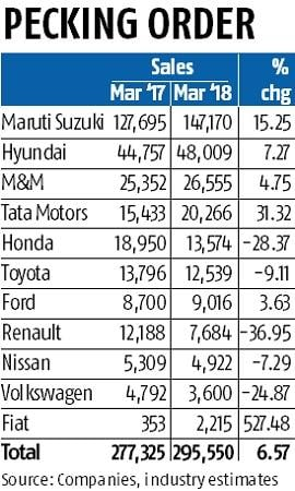 Car sales: Maruti Suzuki, Tata Motors end FY18 with double digit growth