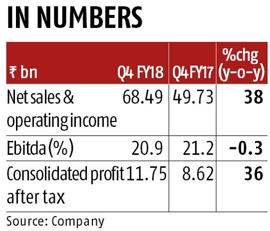 Bajaj Auto Q4 net profit jumps 35% to Rs 10.79 billion on robust sales