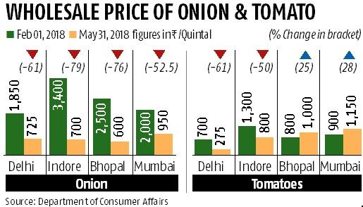Onion prices crashed by 79%, tomato 50% between February and May