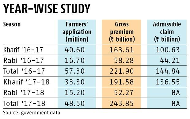 Pmfby Modi Govt S Crop Insurance Scheme Sees Decline In Farmers