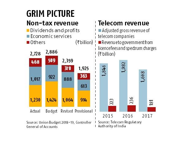 Revenue worry in poll year as PSU dividends, spectrum sale disappoint