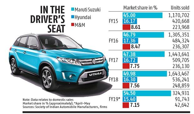Maruti Suzuki speeds up to claim 55% share in the Indian car market
