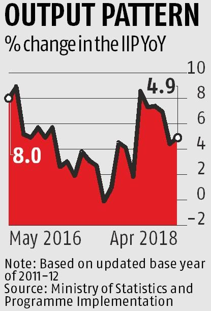 Factory growth rises by 4.9% in April, up from 5-month low of 4.4% in March