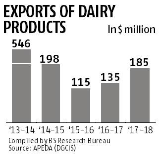 Higher global prices set to help dairy companies' revenue