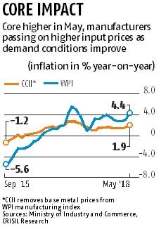 Riding on fuel, core inflation, WPI jumps to 14-month high in May