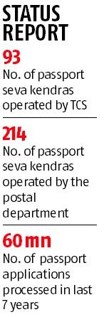 TCS upset over govt's decision to use postal staff at passport centres