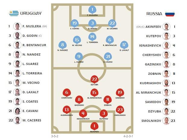 Russia vs uruguay