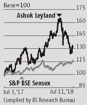 Higher revenue share from non-cyclical biz a positive for Ashok Leyland