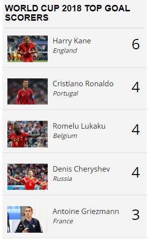 Here are the top scorers of Fifa World Cup 2018 for Golden Boot standings