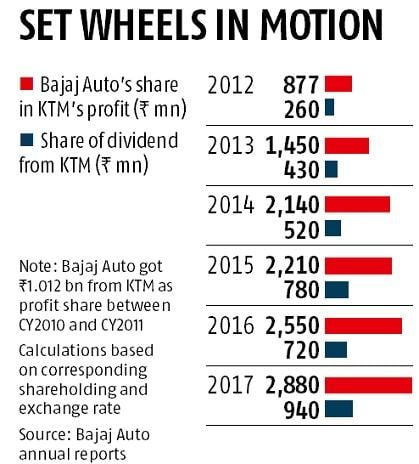 KTM turns a cash cow for Bajaj Auto: Earns dividend of Rs 3.65 bn in 8 yrs