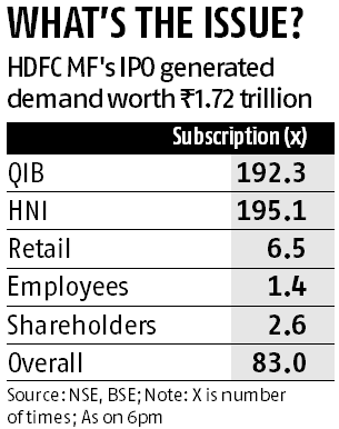 HDFC MF IPO subscribed 83 times; bids at Rs 1.72 trn, second highest ever