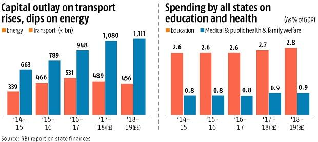 Capital expenditure by states set to cross Rs 5 trillion in 2018-19