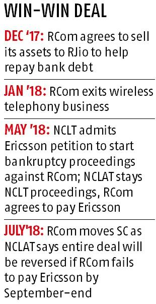 SC allows RCom to sell telecom assets worth Rs 181 billion to Reliance Jio