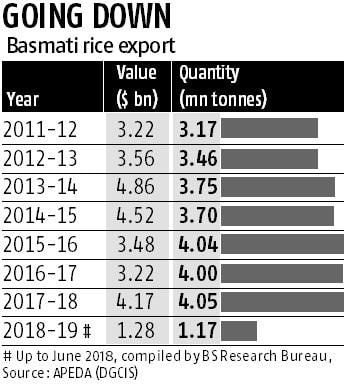 Basmati rice exporters face Iran defaults woes