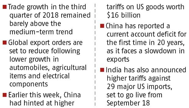 US-China tariff war to slow down global trade growth in Q3 of CY18: WTO