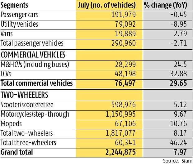 Passenger vehicle sales skid first time in 6-month, fall 2.7% in July: Siam