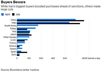 Oil could hit $150 per barrel on Iran curbs, Venezuela crisis