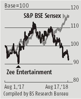 ZEE5 launch, ad growth key triggers for Zee Entertainment, stock
