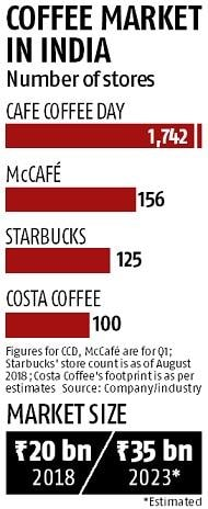 Coca-Cola brews new plan with $5-bn UK-based coffee chain Costa buy