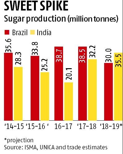 Sweet spike: India set to replace Brazil as biggest producer