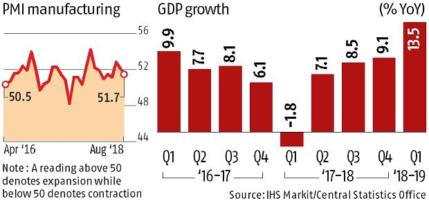 Manufacturing PMI falls to 3-month low of 51.7 in August from 52.3 in July