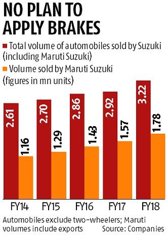 Suzuki aims to treble sales volume by 2030, retain 50% of Indian car market